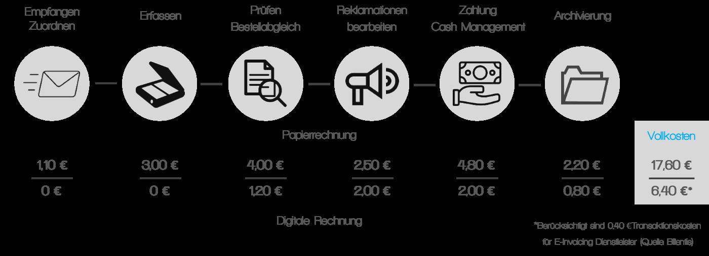 Rechnungen Digital Verarbeiten Und Verwalten Fido