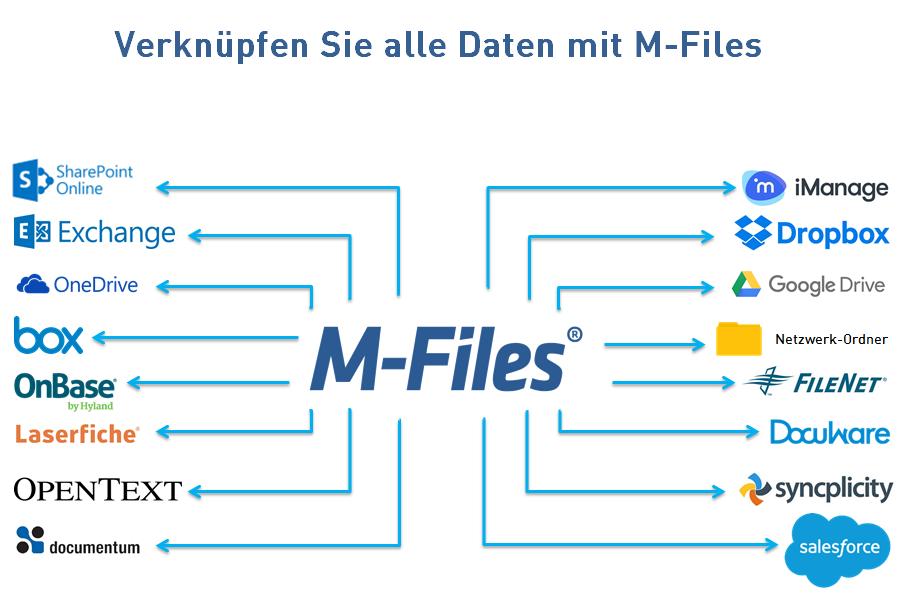 M-Files-2018-Konnektoren