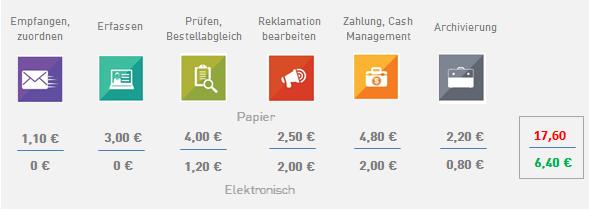 Digitale-Rechnungsverarbeitung