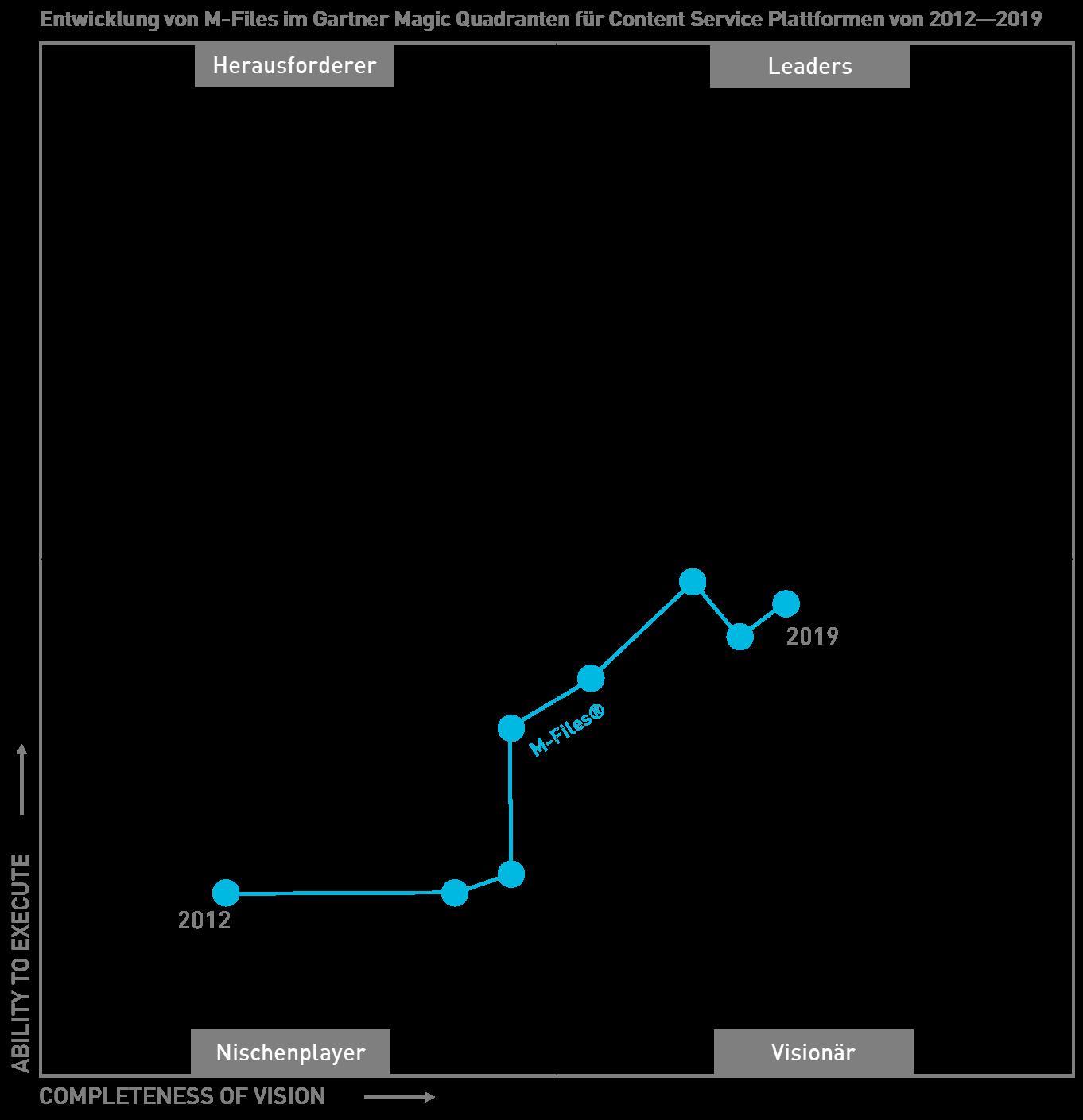 Gartner-2012-2019